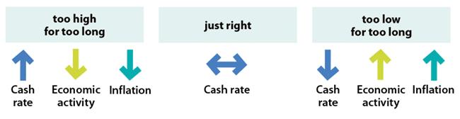 RBA illustration of cash rate