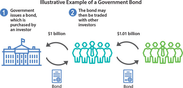 Image showing how a government issues a bond to an investor in return for funds and then how that investor is able to trade that bond with other investors.