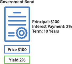 Image showing details of the government bond discussed in-text.
