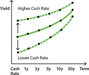 Image showing how the level of the yield curve shifts higher when the cash rate is higher and lower when the cash rate is lower.