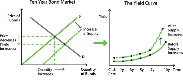 Image showing how an increase in supply in the market for 10 year bonds causes the price of 10 year bonds to fall and their yield to increase, leading the slope of the yield curve to increase.