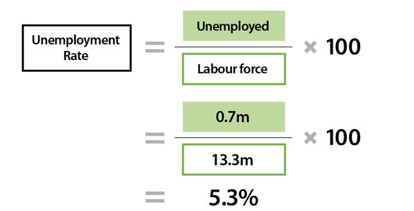Unemployment Its Measurement And Types Explainer Education Rba