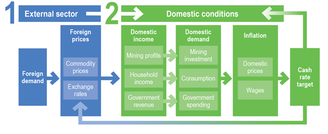 Chart: External Sector and Domestic Conditions
