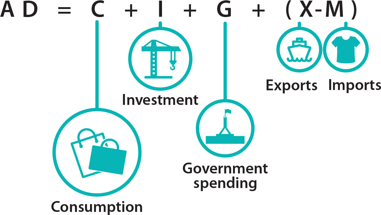 This image shows that aggregate demand is the sum of consumption, investment and government spending minus net exports