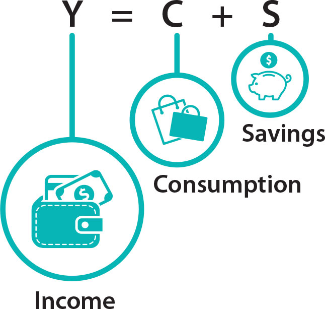 This image shows that income (represented by a wallet) is the sum of consumption (represented by shopping bags) and savings (represented by a piggy bank).