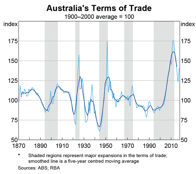 Australia and the Global Economy – The Terms of Trade Boom