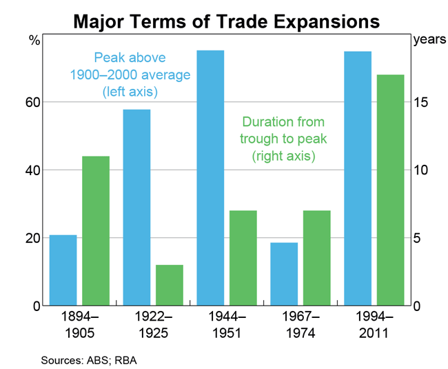 Graph 2: Major Terms of Trade Expansions