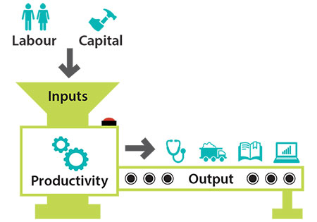 Image illustrating labour and capital inputs feeding in the production process, resulting in output
