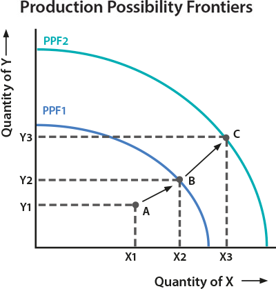 Diagram of production possibility frontiers