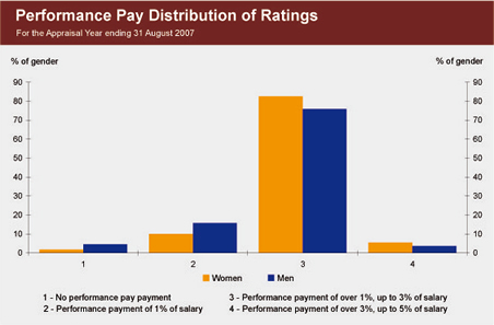 Graph showing the distribution of performance pay ratings, by gender, for the appraisal year ending 31 August 2007.