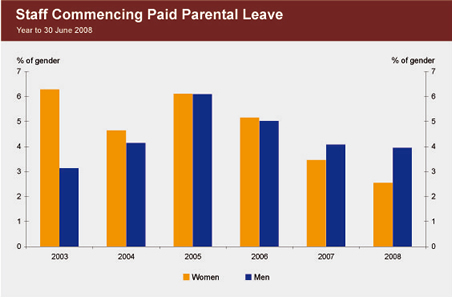 Graph showing proportion of staff, by gender, commencing paid parental leave from 2003 to 2008.