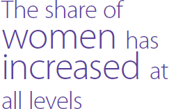 The share of women has increased at all levels