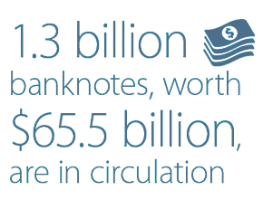 1.3 billion banknotes, worth $65.5 billion, are in circulation