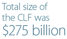 Total size of the CLF was $275 billion