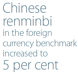 Chinese renminbi in the foreign currency benchmark increased to 5 per cent