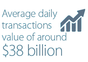 Average daily transactions value of around $38 billion