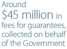 Around $45 million in fees for guarantees, collected on behalf of the Government