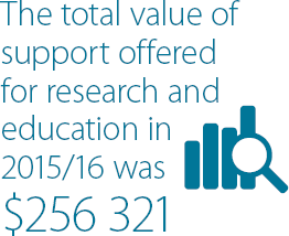 The total value of support offered for research and education in 2015 /16 was $256,321