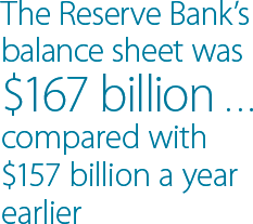 The Reserve Bank's balance sheet was $167 billion & compared with $157 billion a year earlier