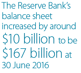 The Reserve Bank's balance sheet increased by around $10 billion to be $167 billion at 30 June 2016
