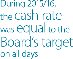 During 2015/16, the cash rate was equal to the Board's target on all days