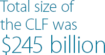 Total size of the CLF was $245 billion