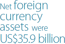 Net foreign currency assets were US$35.9 billion