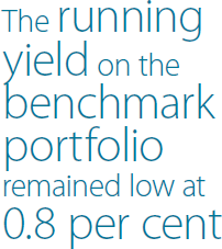 The running yield on the benchmark portfolio remained low at 0.8 per cent
