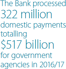 The Bank processed 322 million domestic payments totalling $517 billion for government agencies in 2016/17