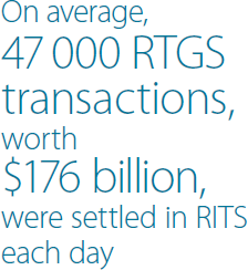 On average, 47,000 RTGS transactions, worth $176 billion, were settled in RITS each day
