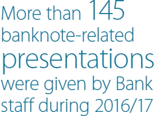 More than 145 banknote-related presentations were given by Bank staff during 2016/17
