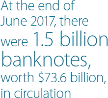 At the end of June 2017, there were 1.5 billion banknotes, worth $73.6 billion, in circulation