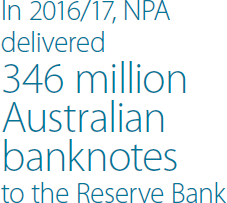 In 2016/17, NPA delivered 346 million Australian banknotes to the Reserve Bank