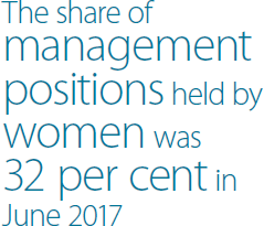 The share of management positions held by women was 32 per cent in June 2017