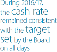 During 2016/17, the cash rate remained consistent with the target set by the Board on all days