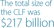 The total size of the CLF was $217 billion