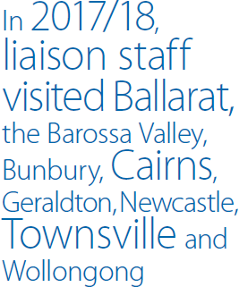In 2017/18, liaison staff visited Ballarat, the Barossa Valley, Bunbury, Cairns, Geraldton, Newcastle, Townsville and Wollongong