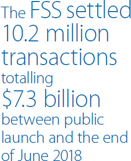 The FSS settled 10.2 million transactions totalling $7.3 billion between public launch and the end of June 2018