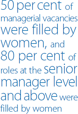 50 per cent of managerial vacancies were filled by women, and 80 per cent of roles at the senior manager level and above were filled by women
