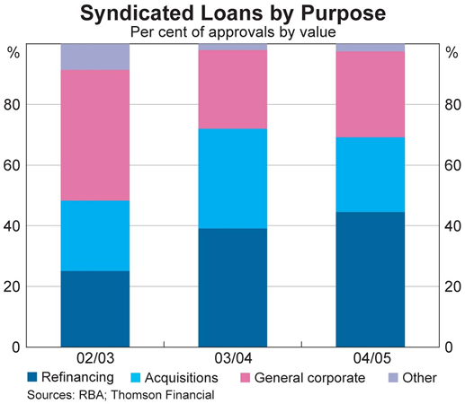 Graph 2: Syndicated Loans by Purpose
