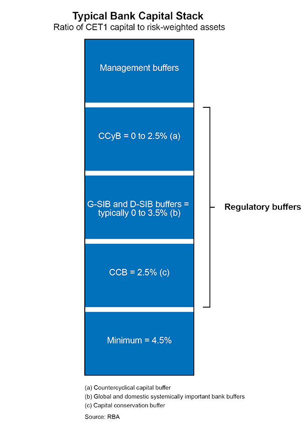 Figure C.1: Typical Bank CET1 Capital Stack
