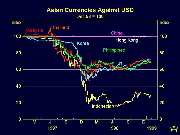 Graph 2: Asian Currencies Against USD