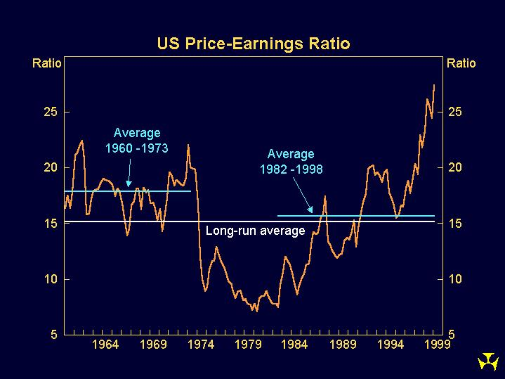 Graph 5: US Price-Earnings Ratio
