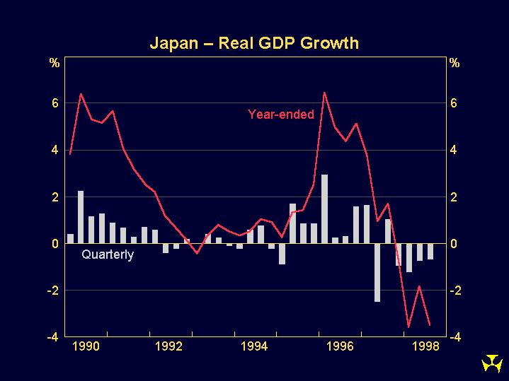 Graph 7: Japan – Real GDP Growth