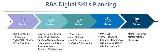 Figure 1: RBA Digital Skills Planning